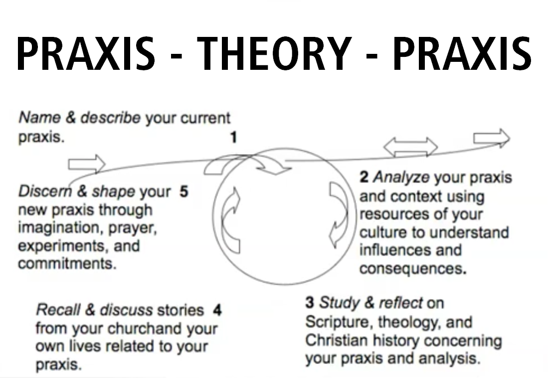 a theory of religious praxis This chapter argues that contemporary democratic theory's approach to  the  formative praxis of populism is clearly indicated in the nineteenth-century.